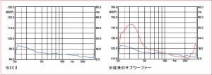SC Series_スピーカータイムアライメント