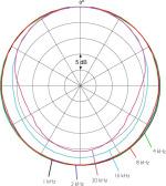 d:fine無指向性 指向特性図