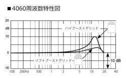 4060周波数特性図