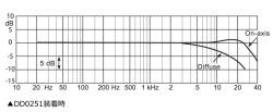 周波数特性図(DD0251装着時)