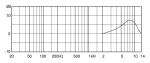 BLM4060周波数特性