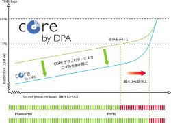 CORE従来モデルとのひずみ率を比較