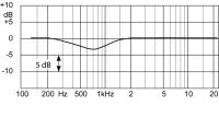 DAD6024周波数特性