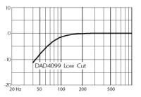 DAD4099周波数特性