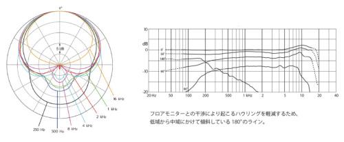 フロアモニターとの干渉により起こるハウリングを軽減するため、低域から中域にかけて傾斜している180°のライン。