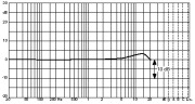 d:fine 66周波数特性図