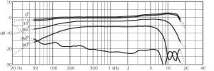 MMC2011周波数特性