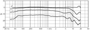 MMC4017周波数特性