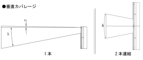 垂直カバレージ