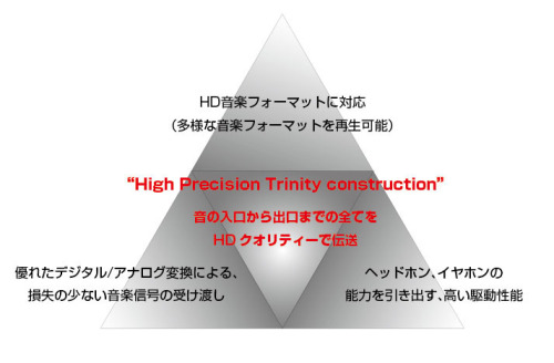 High Precision Trinity construction構想
