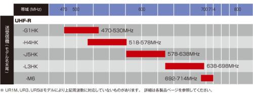 UHF-R Wireless